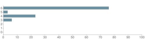 Chart?cht=bhs&chs=500x140&chbh=10&chco=6f92a3&chxt=x,y&chd=t:76,3,23,6,0,0,0&chm=t+76%,333333,0,0,10|t+3%,333333,0,1,10|t+23%,333333,0,2,10|t+6%,333333,0,3,10|t+0%,333333,0,4,10|t+0%,333333,0,5,10|t+0%,333333,0,6,10&chxl=1:|other|indian|hawaiian|asian|hispanic|black|white